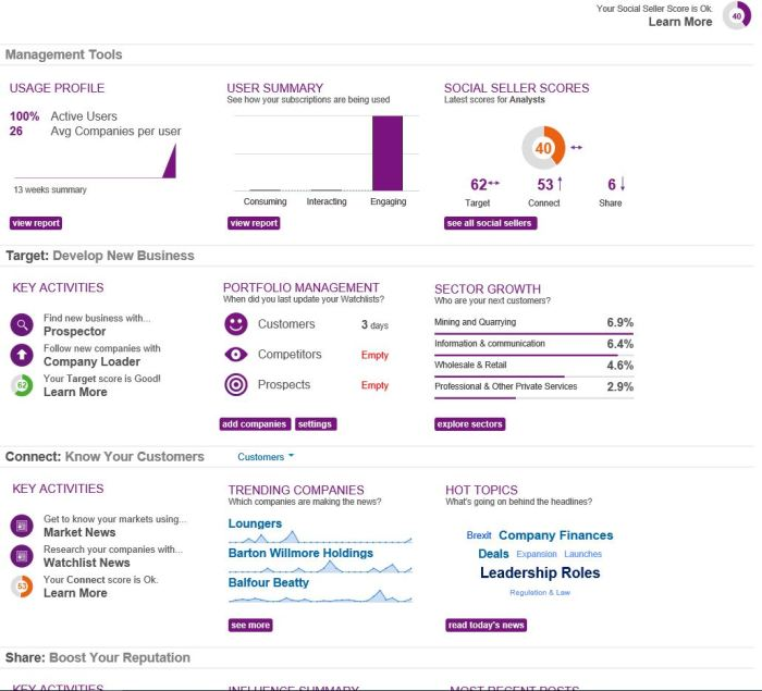 Artesian Solutions provides a Social Selling Score Dashboard on the home page to encourage broad usage of their service.