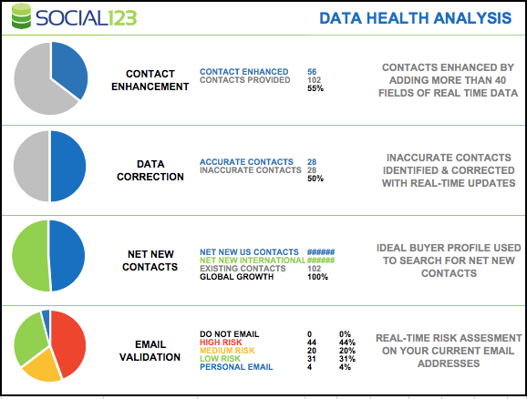 The Social123 Data Health Analysis Report