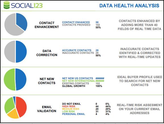 The Social123 Data Health Analysis Report