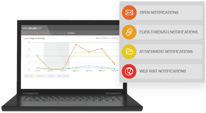 InsideSales.com Notifications and Activity Tracking