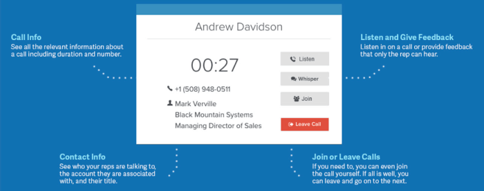 The new Call Studio service provides continuous monitoring of sales calls via a new dashboard. Managers and trainers can listen to calls, whisper advice in the a rep's ear, or join the call.