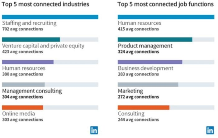 LinkedIn connectivity rates by job function and level indicate a strong focus on staffing, consulting, and PE/VC roles.
