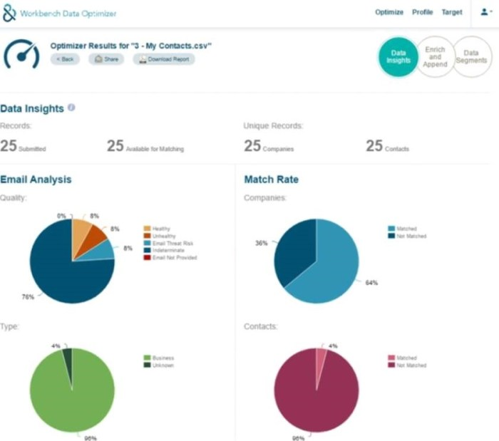 Data Insights Analysis (New UX)