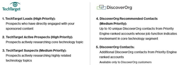 TechTarget / DiscoverOrg joint offering (Source: TechTarget)