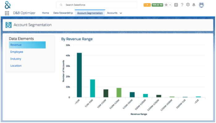 Optimizer for Salesforce supports Account Segmentation by Revenue, Employees, Industry, and Location.