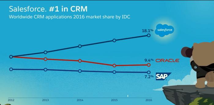 IDC CRM Market Share (Courtesy: Salesforce 2017)