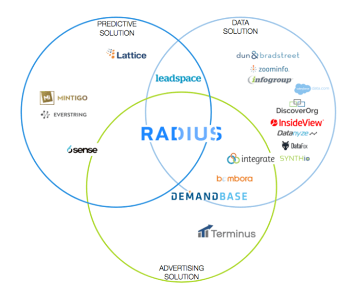 Radius is positioning itself as being at the center of B2B predictive analytics, B2B Audience Management, and B2B data management. However, several of the data solution vendors also offer advertising solutions including Infogroup and Dun & Bradstreet. (Source: Radius Intelligence)