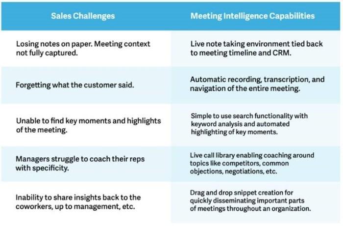 Meeting Challenges. Source: SalesLoft Blog.