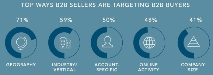 Firmographic variables such as geography, industry, and company size are commonly used for specifying target accounts (Source: