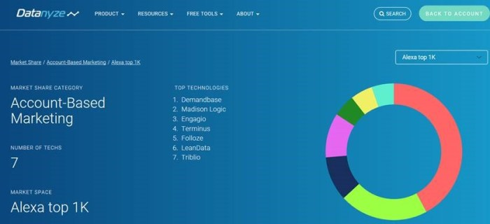 Datanyze provides a free market share analysis tool which segments by market and Alexa Rank or country. Share is based on installations, not revenue.