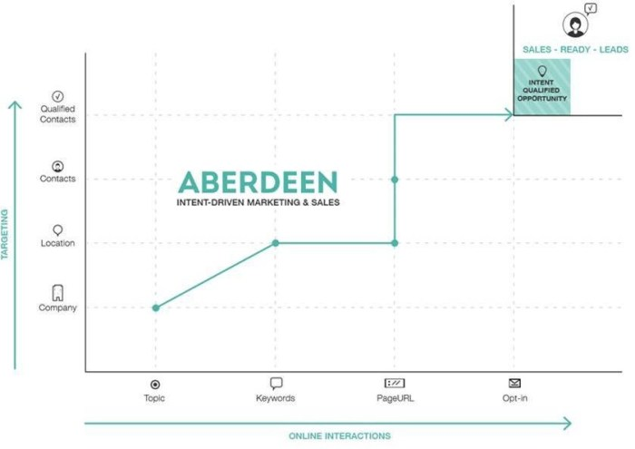 Aberdeen combines online interactions (1st and 3rd-party) with targeting data to help identify intent qualified leads.  Aberdeen market research content and outbound calling teams help with opt-in steps and intent qualification (Source: Aberdeen)