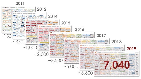MarTech Growth Rate chart courtesy of Scott Brinker and Chief Martech