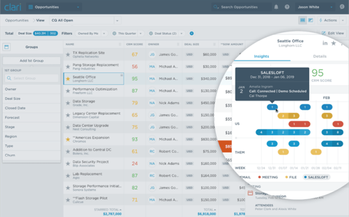 """Clari's """"single pane of glass"""" aggregates activity intelligence across teams and sales reps by Opportunity"""