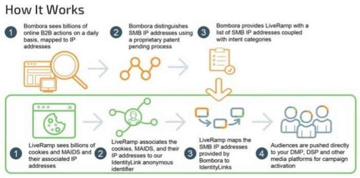 LiveRamp - Bombora data flows for audience targeting.