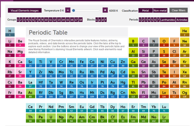 Online interactive periodic table games microfinanceindia rsc interactive periodic table urtaz Images