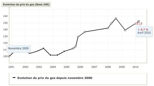 Evolution du prix du gaz en France