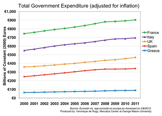 Dépenses des gouvernements, ajusté de l'inflation