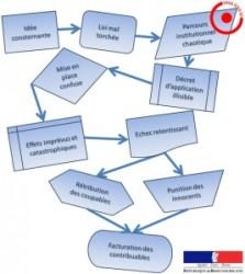 parcours institutionnel en République du Bisounoursland