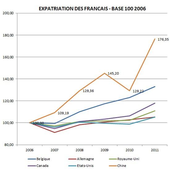 expatriations françaises, base 100 en 2006