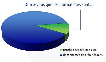 ojim - journalistes loins de la réalité