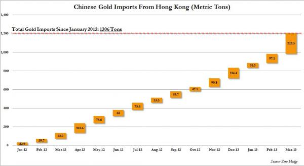 Chinese Gold Imports March 2013