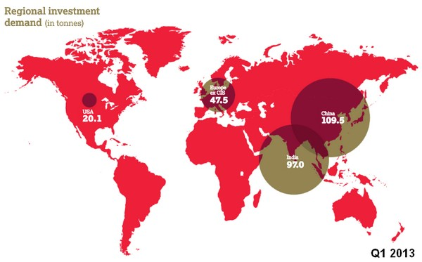 gold investments Q1 2013
