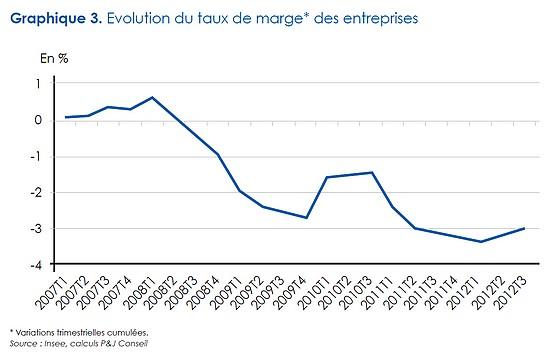 taux de marge des entreprise 2013