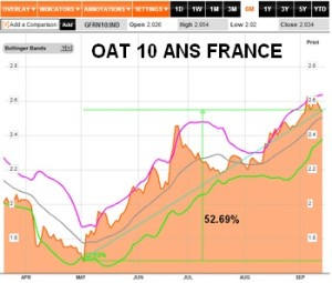 oat 10 y FR sept 2013
