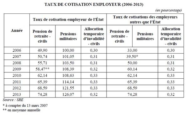 retraites taux cotisation employeur état