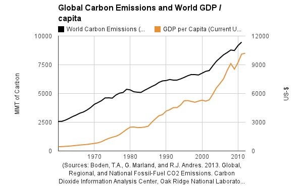 Emissions de CO2 et GDP