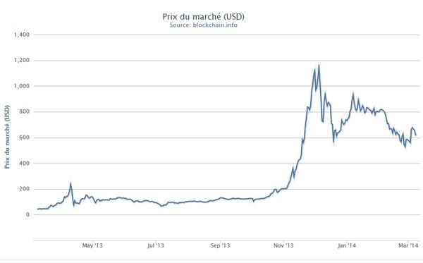 bitcoin march 2014