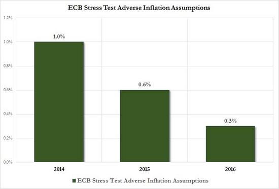 ECB stress test adverse inflation assumptions