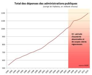 dépenses administrations publiques - 2013