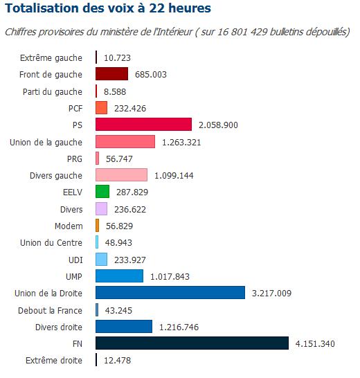 chiffres ministere intérieur - départementales premier tour 2015