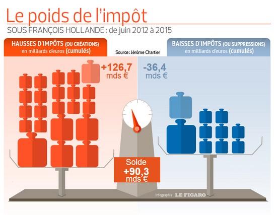 hollande poids de l'impôt