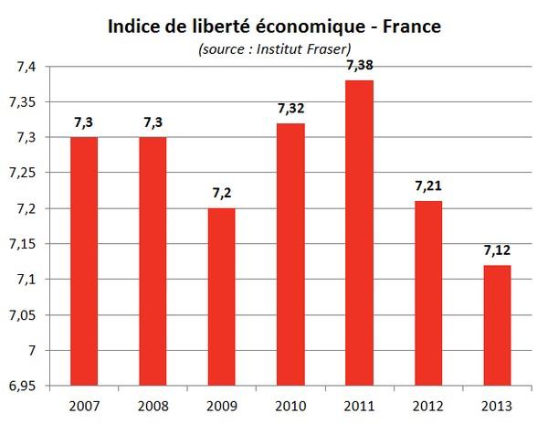 indice liberté économique de la France