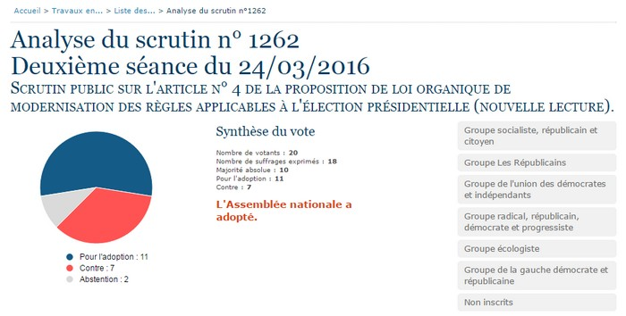 scrutin 1262