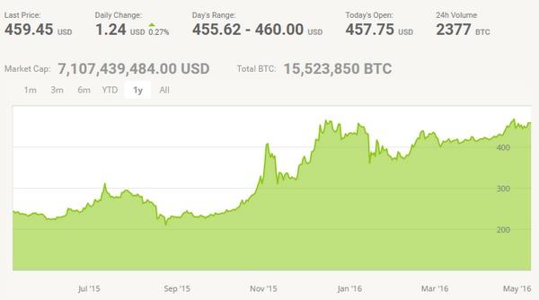 bitcoin - may 2016