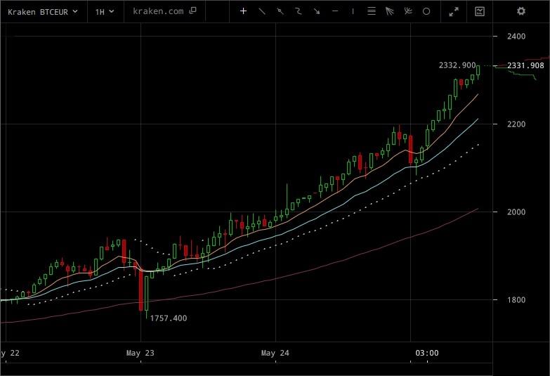 piața bitcoin se prăbușește fără bonus btc