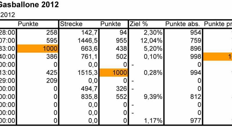 result dzl 2012.