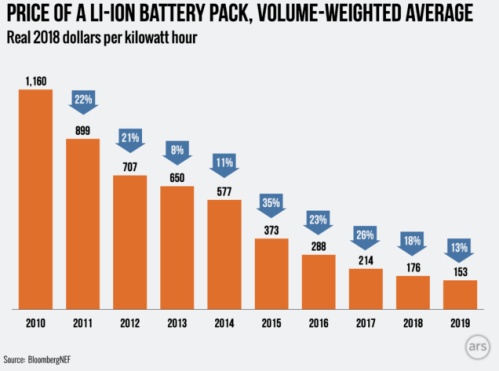 Declining Cost of Battery Storage