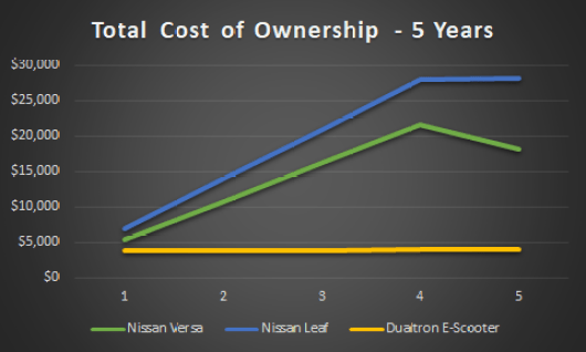 Total Cost of Ownership for Cars vs. Micromobility