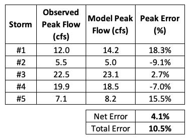 Accuracy of fit AOF metrics for peak flow