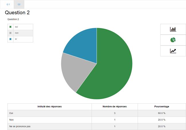 resultat sondage analyse