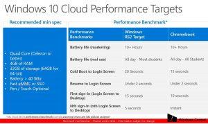 Configurations pour Windows 10 Cloud OS sur les Chromebook Killers