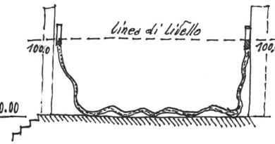 Realizzare una livella orizzontale lunga e flessibile