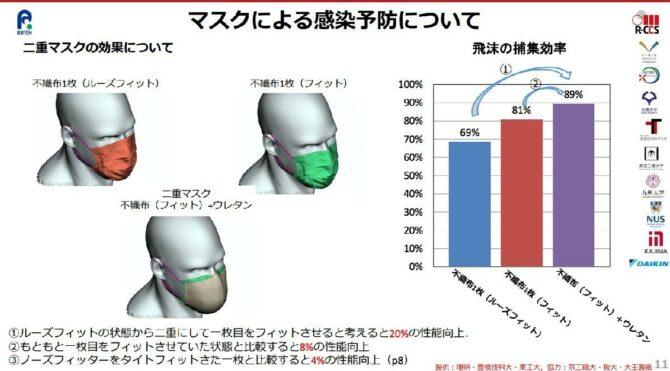 Japon süper bilgisayarı hesapladı: Çift maske fark yaratmıyor