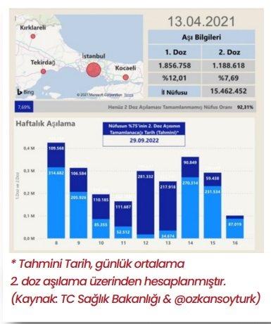 CHP'den İstanbul için corona virüsü raporu! Kritik 'Eylül 2022' detayı