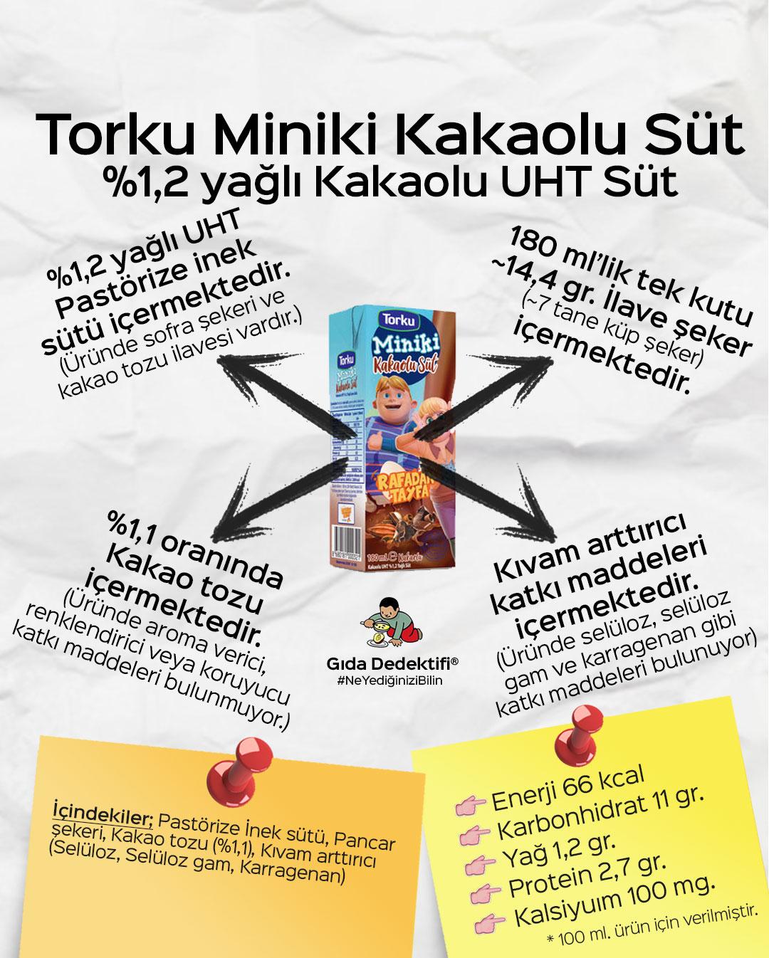 Torku Miniki Kakaolu Süt - Gıda Dedektifi