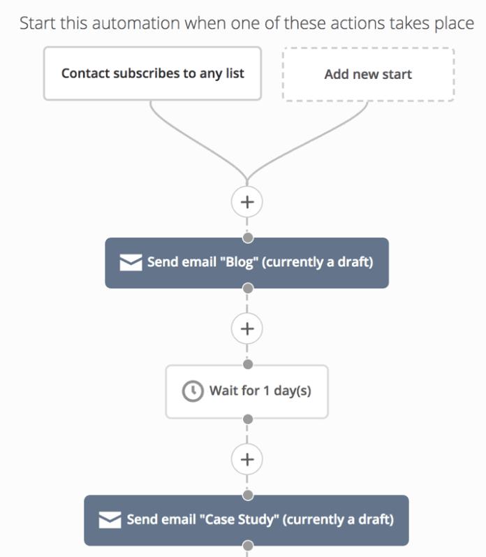 Optimasi Email Marketing